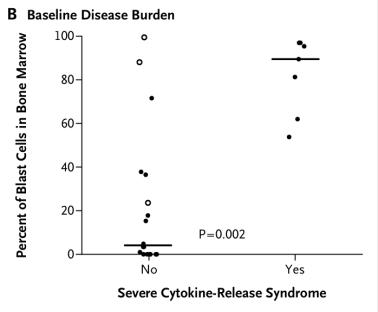 Baseline Disease Burden